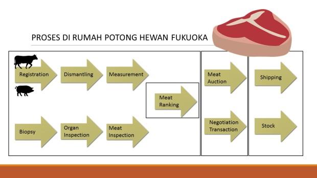 Proses di dalam RPH